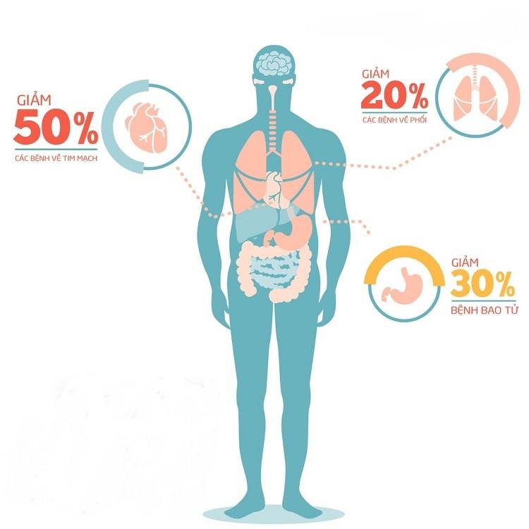 duy trì và tăng cường chức năng trong cơ thể