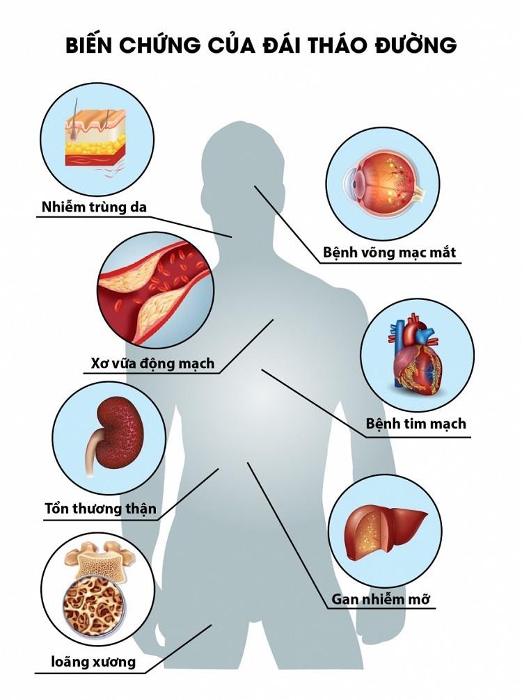 Bệnh tiểu đường gây ra nhiều biến chứng